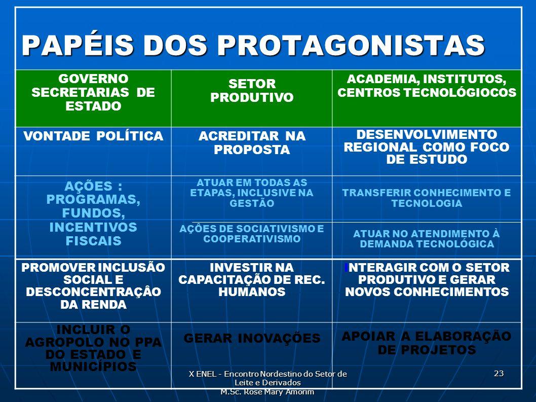 PAPÉIS DOS PROTAGONISTAS GOVERNO SECRETARIAS DE ESTADO SETOR PRODUTIVO ACADEMIA, INSTITUTOS, CENTROS TECNOLÓGIOCOS VONTADE POLÍTICAACREDITAR NA PROPOS