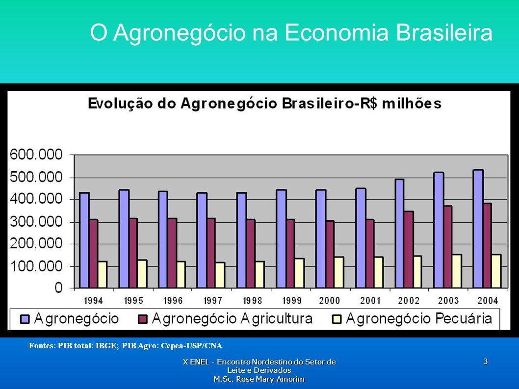 O Agronegócio na Economia Brasileira Fontes: PIB total: IBGE; PIB Agro: Cepea-USP/CNA X ENEL - Encontro Nordestino do Setor de Leite e Derivados M.Sc.