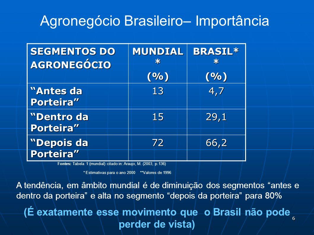 Agronegócio Brasileiro– Importância SEGMENTOS DO AGRONEGÓCIO MUNDIAL * (%) BRASIL* * (%) Antes da Porteira 134,7 Dentro da Porteira 1529,1 Depois da P