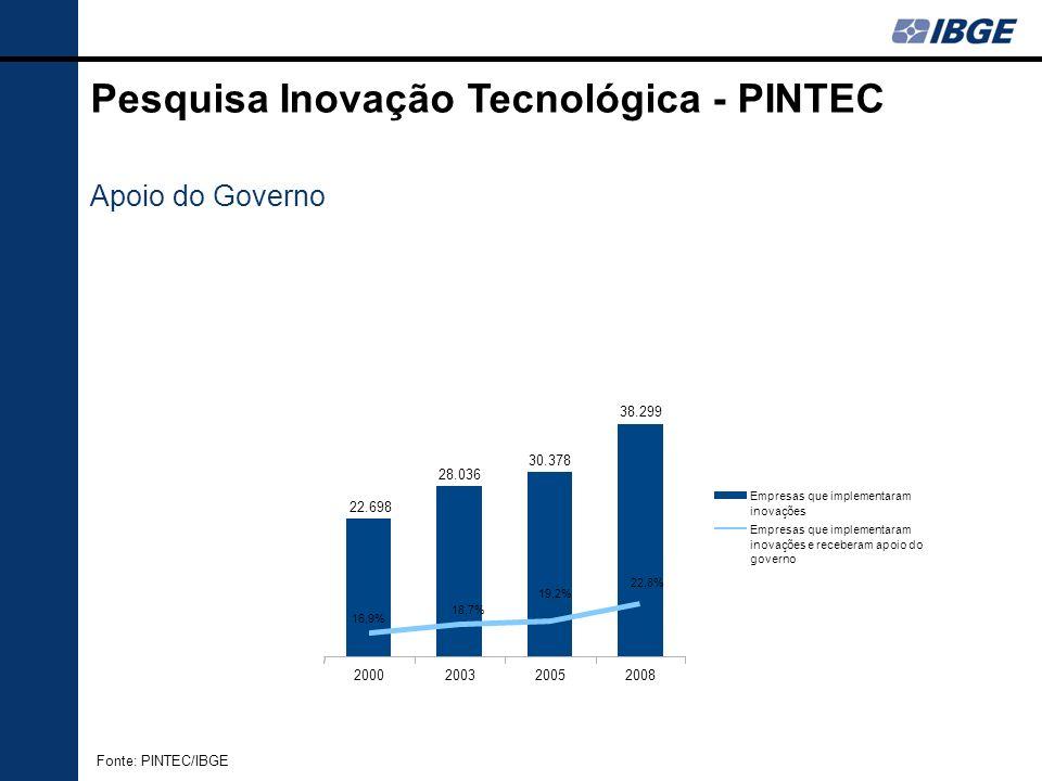 2000200320052008 22.698 28.036 30.378 38.299 Empresas que implementaram inovações Empresas que implementaram inovações e receberam apoio do governo 18