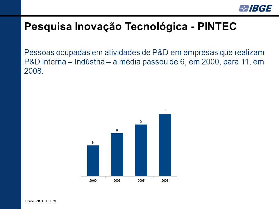 Pessoas ocupadas em atividades de P&D em empresas que realizam P&D interna – Indústria – a média passou de 6, em 2000, para 11, em 2008. Pesquisa Inov