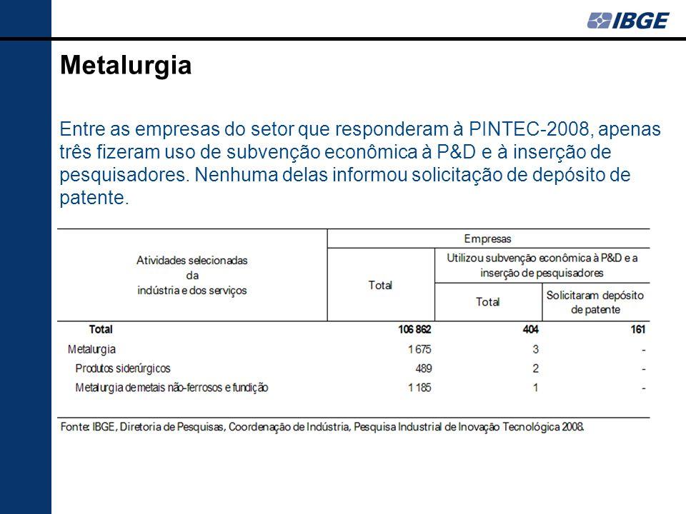 Entre as empresas do setor que responderam à PINTEC-2008, apenas três fizeram uso de subvenção econômica à P&D e à inserção de pesquisadores. Nenhuma