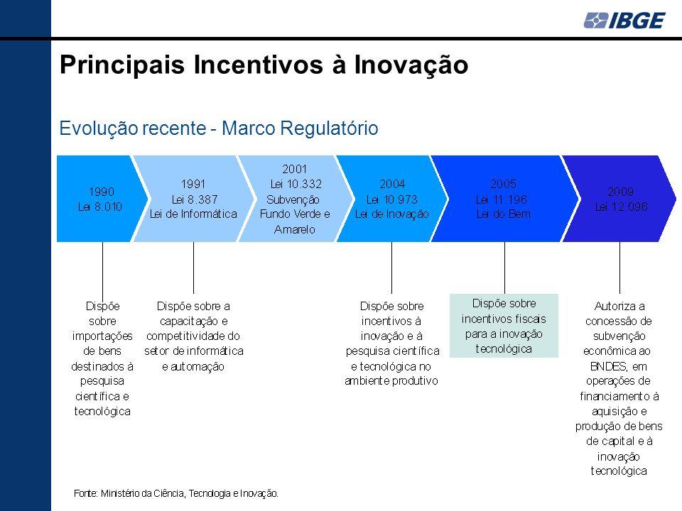 Principais Incentivos à Inovação Evolução recente - Marco Regulatório