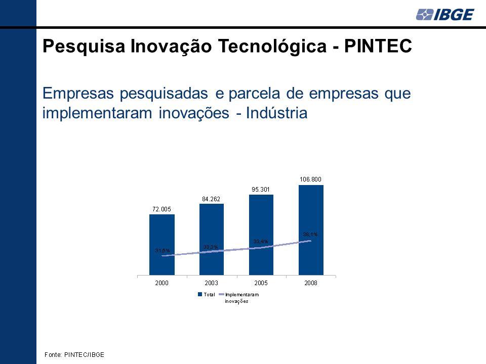Distribuição dos dispêndios com inovação Pesquisa Inovação Tecnológica - PINTEC