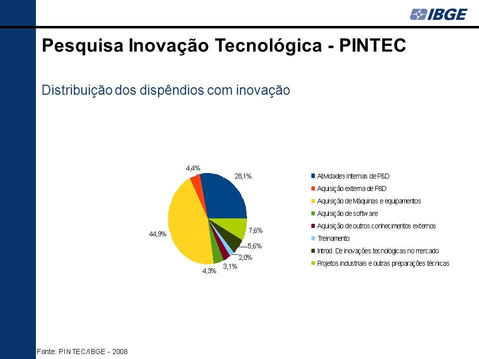 2000200320052008 22.698 28.036 30.378 38.299 Empresas que implementaram inovações Empresas que implementaram inovações e receberam apoio do governo 18,7% 19,2% 22,8% Fonte: PINTEC/IBGE 16,9% Pesquisa Inovação Tecnológica - PINTEC Apoio do Governo