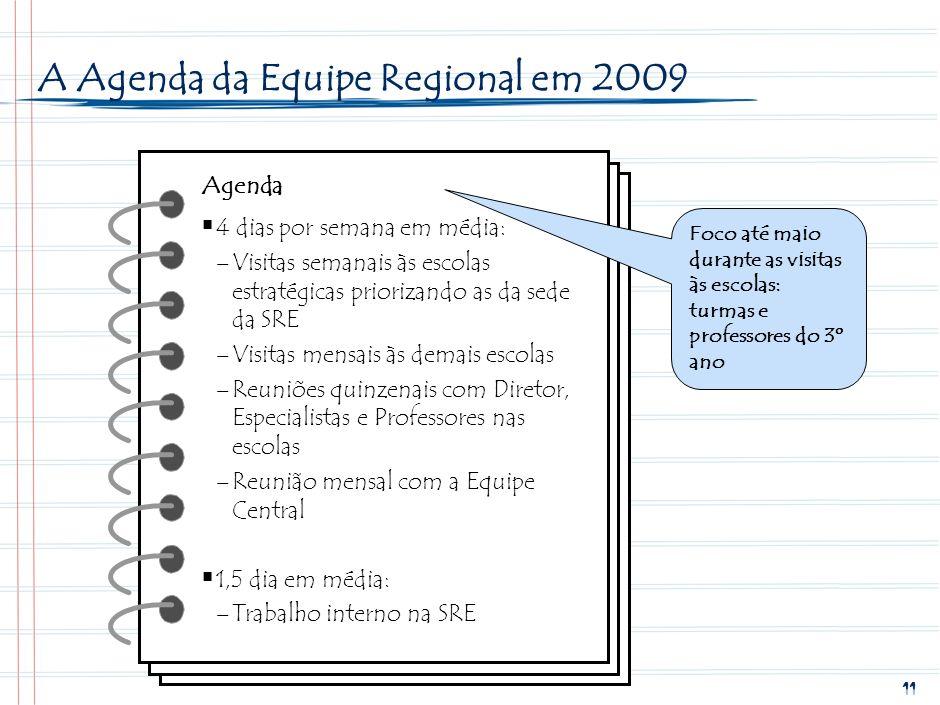 10 Toda criança lendo e escrevendo até maio 2009 No nível Central No nível Regional No nível Municipal No nível Escolar Mobilização pela alfabetização