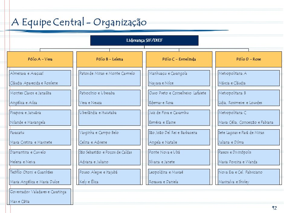 11 A Agenda da Equipe Regional em 2009 4 dias por semana em média: –Visitas semanais às escolas estratégicas priorizando as da sede da SRE –Visitas me