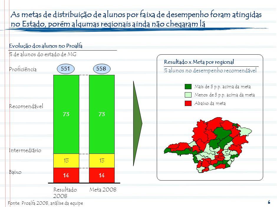 5 Com as ações realizadas até agora os resultados do Proalfa apresentaram uma melhoria significativa Fonte: Proalfa 2008, análise da equipe Resultados