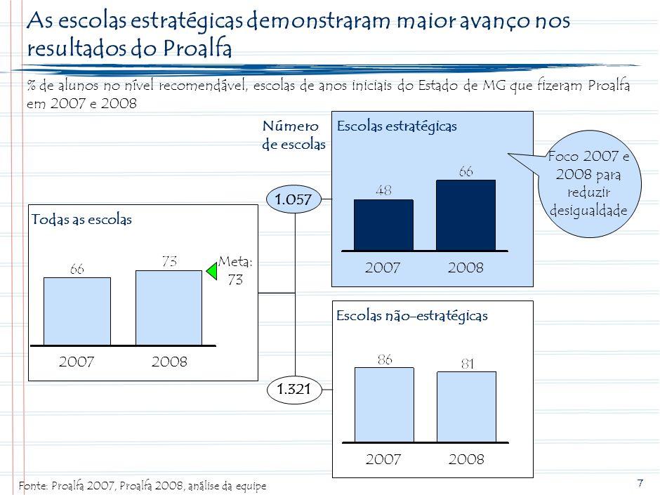 7 As escolas estratégicas demonstraram maior avanço nos resultados do Proalfa % de alunos no nível recomendável, escolas de anos iniciais do Estado de MG que fizeram Proalfa em 2007 e 2008 Fonte:Proalfa 2007, Proalfa 2008, análise da equipe Escolas estratégicas 20072008 Escolas não-estratégicas 20072008 Todas as escolas 20082007 1.057 1.321 Número de escolas Meta: 73 Foco 2007 e 2008 para reduzir desigualdade