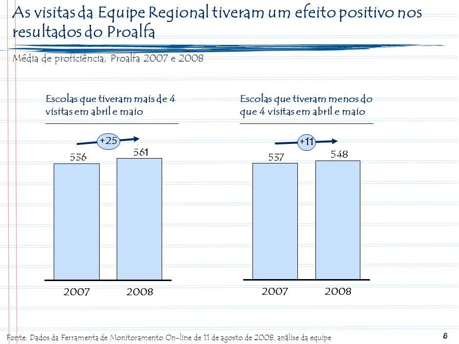 7 As escolas estratégicas demonstraram maior avanço nos resultados do Proalfa % de alunos no nível recomendável, escolas de anos iniciais do Estado de