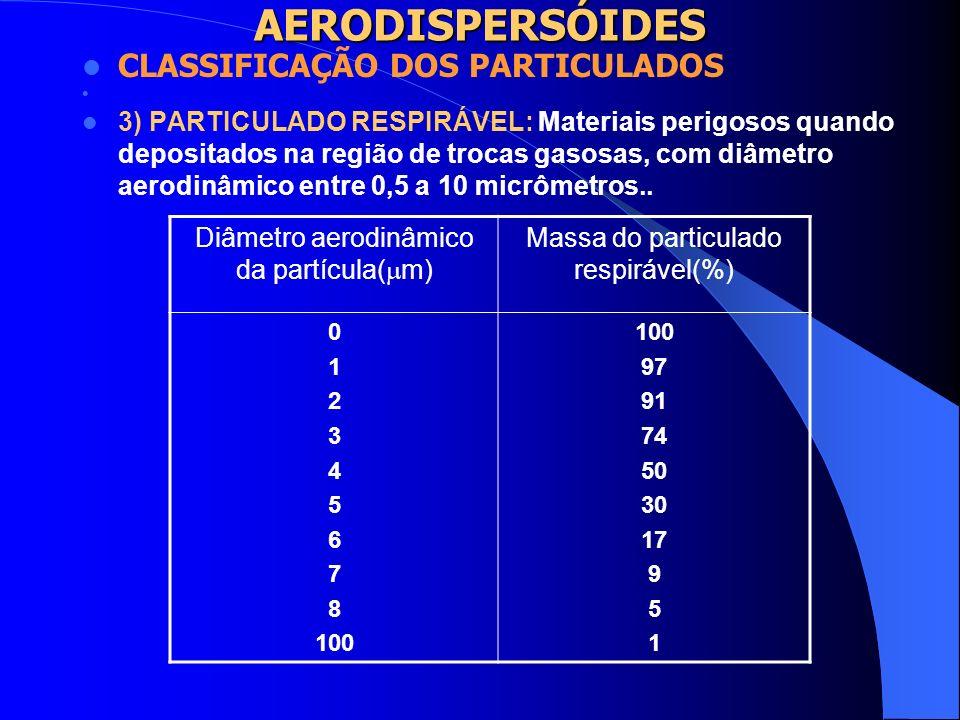 AERODISPERSÓIDES 2) PARTICULADO TORÁXICO: Materiais que são perigosos quando depositados dentro dos dutos aéreos e na região de trocas gasosas, com di