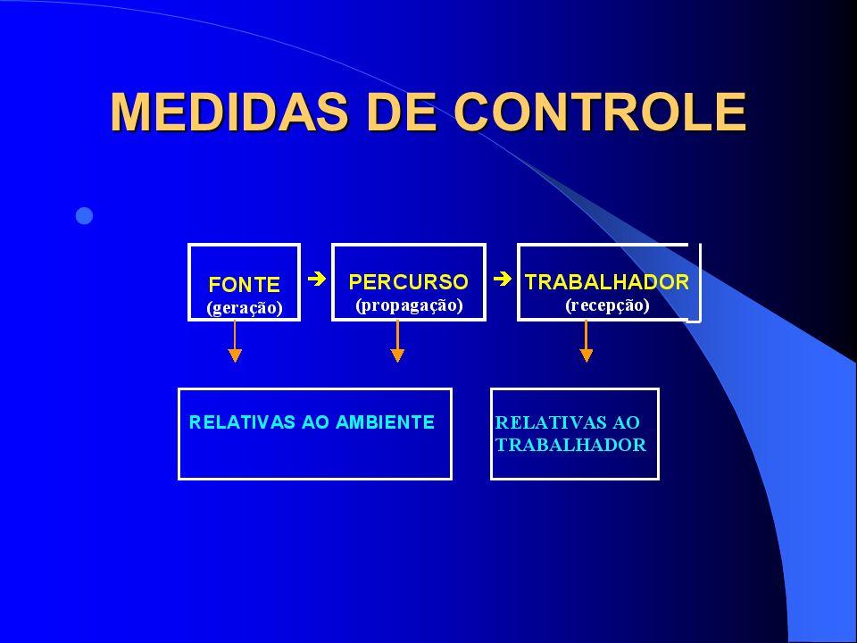MEDIDAS DE CONTROLE MEDIDAS DE CONTROLE PARA AGENTES QUÍMICOS José Possebon