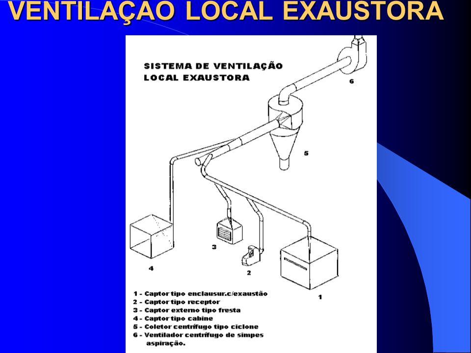 VENTILAÇÃO LOCAL EXAUSTORA IMPORTANTE: – O Sistema de retenção dos contaminantes e o Exaustor devem ficar fora do ambiente de trabalho, pois além do r