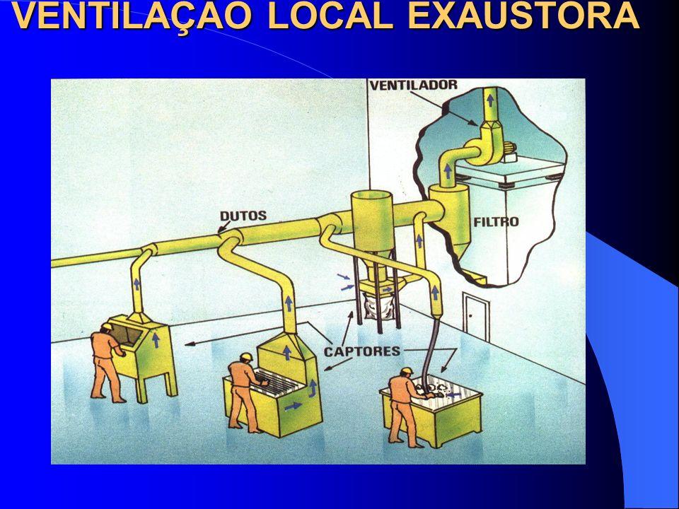 VENTILAÇÃO LOCAL EXAUSTORA