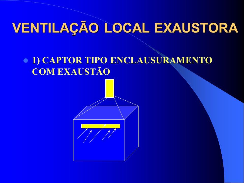 VENTILAÇÃO LOCAL EXAUSTORA 1) CAPTOR TIPO ENCLAUSURAMENTO COM EXAUSTÃO É o mais eficiente dos captores, pois envolve totalmente a fonte geradora, mant