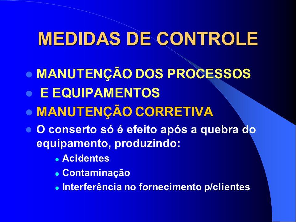 MEDIDAS DE CONTROLE MANUTENÇÃO DOS PROCESSOS E EQUIPAMENTOS Manutenção Corretiva Manutenção Preventiva Manutenção Preditiva