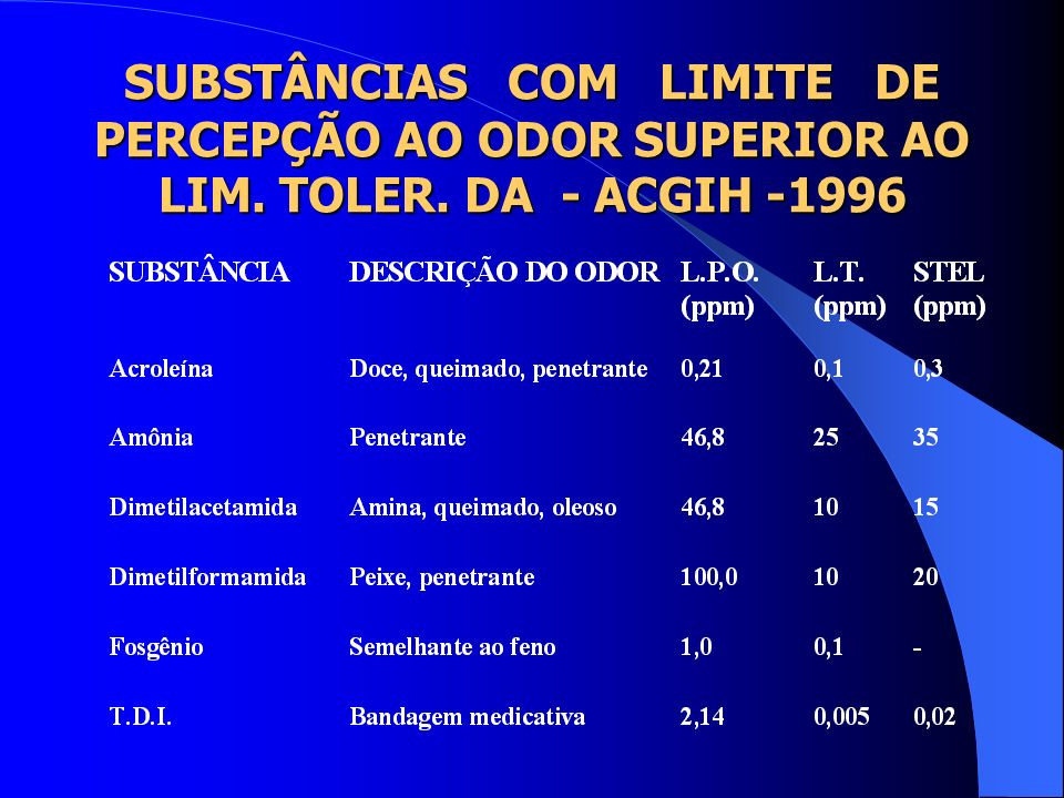 PROPRIEDADES ORGANOLÉTICAS DE ALGUNS PRODUTOS QUÍMICOS ACETALDEÍDO VERDURA, DOCE, FRUTAS ACETATO DE AMILAFRUTAS, BANANA, PERA ACETATO DE VINILAPENETRA