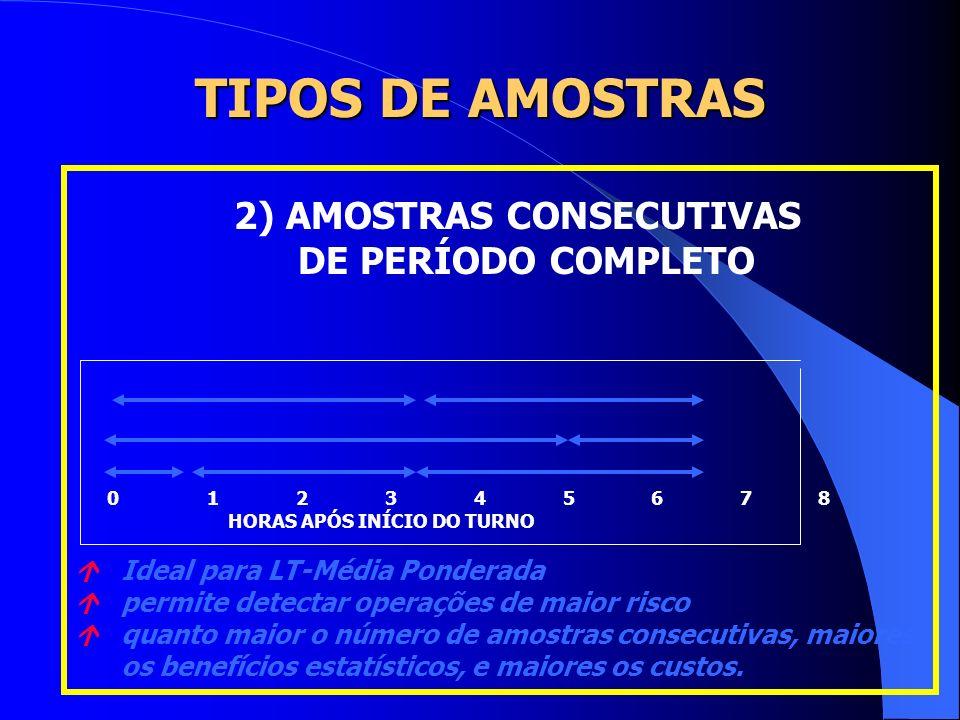 TIPOS DE AMOSTRAS 1) AMOSTRA ÚNICA DE PERÍODO COMPLETO 0 1 2 3 4 5 6 7 8 HORAS APÓS INÍCIO DO TURNO Ideal para Limite de Tolerância-Média Ponderada