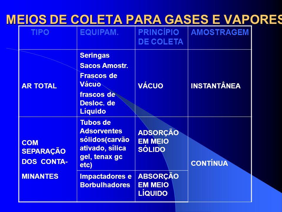 MEIOS DE COLETA PARA GASES E VAPORES COLETA DE AR TOTAL COLETA COM SEPARAÇÃO DOS CONTAMIANTES