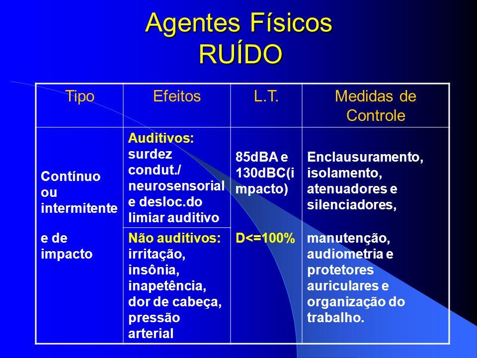 AGENTES AMBIENTAIS BIOLÓGICOS PRÍONS (encefalopatia espongiforme bovina) VIRUS BACTÉRIAS FUNGOS, ALGAS E PARASITAS