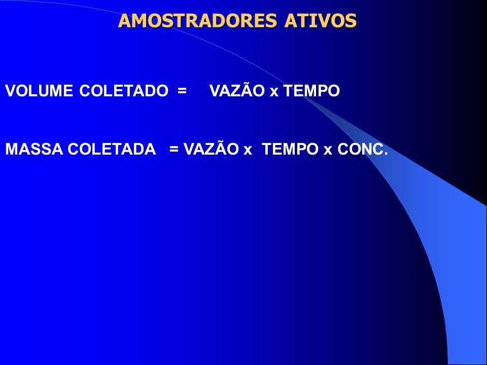AMOSTRADORES ATIVOS Utilizam bombas de amostragens, que são equipamentos especiais com algumas características: PORTÁTEIS(pois serão montadas na cintu