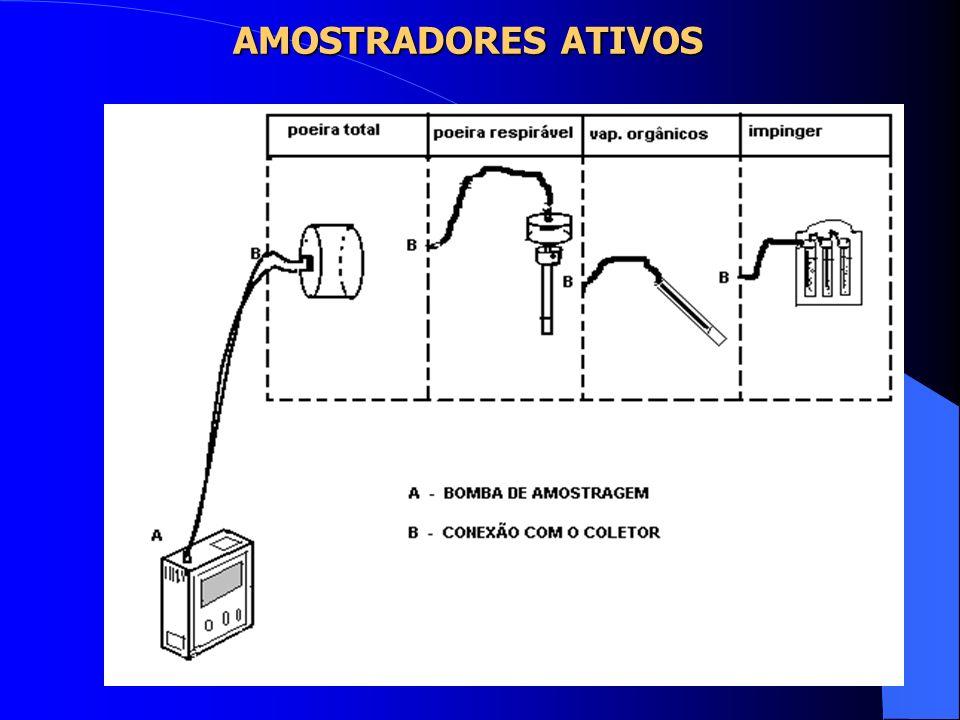AMOSTRADORES ATIVOS VOLUME COLETADO = VAZÃO x TEMPO MASSA COLETADA = VAZÃO x TEMPO x CONC.