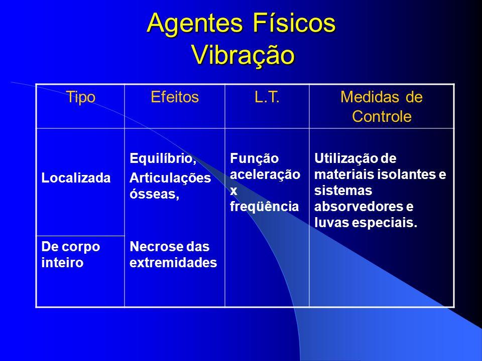 Agentes Físicos RUÍDO TipoEfeitosL.T.Medidas de Controle Contínuo ou intermitente Auditivos: surdez condut./ neurosensorial e desloc.do limiar auditiv