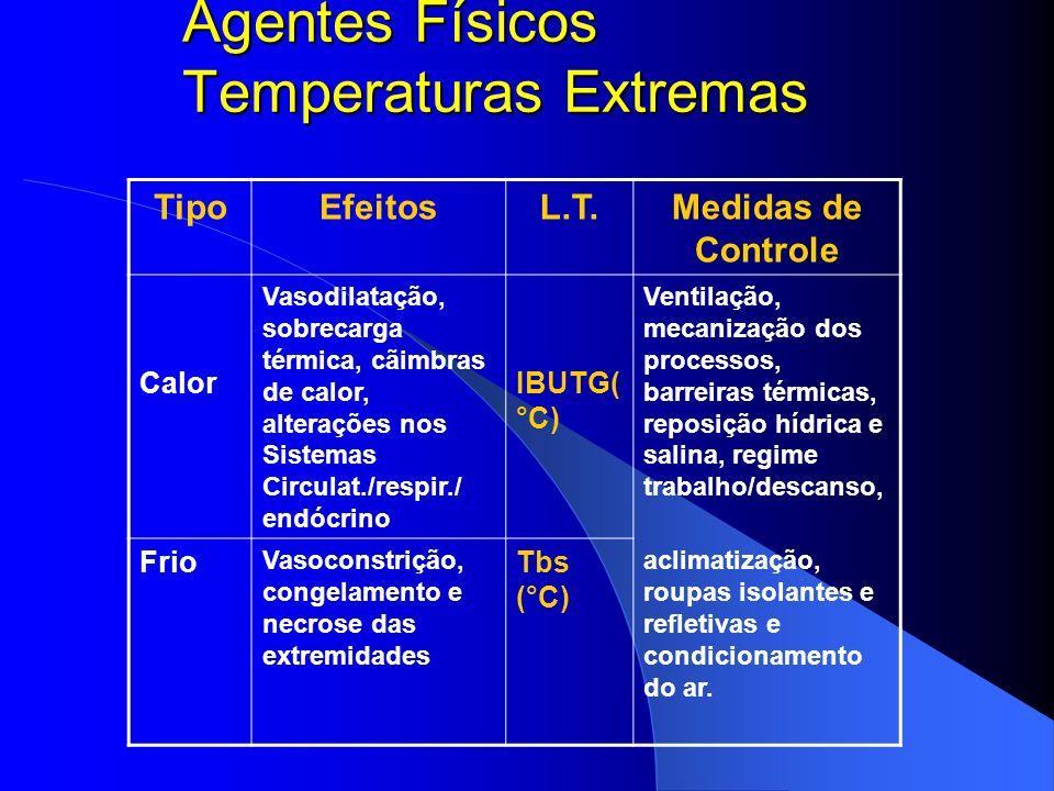Agentes Físicos Vibração TipoEfeitosL.T.Medidas de Controle Localizada Equilíbrio, Articulações ósseas, Função aceleração x freqüência Utilização de m