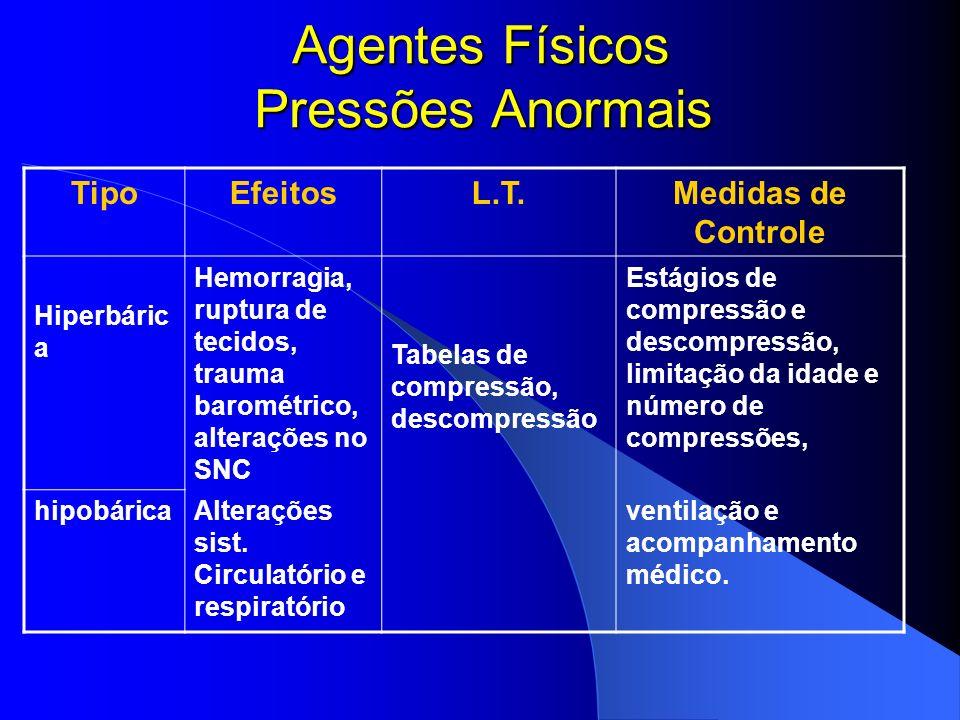Agentes Físicos Radiações Ionizantes TipoEfeitosL.T.Medidas de Controle Particulad a (, + -, neutrons) Câncer, leucemia, alterações genéticas e Trabal