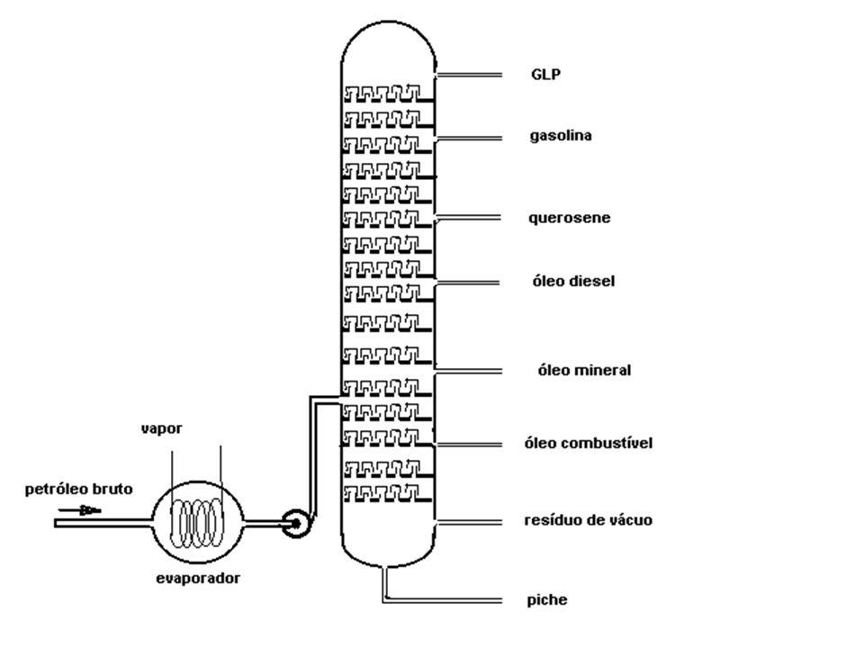 HIDROCARBONETOS DERIVADOS DE PETRÓLEO HIDROCARBONETOS ALIFÁTICOS (cadeia aberta) Parafinas (alcanos)..........C n H 2n+2 (Hc saturado) Olefinas (alcen