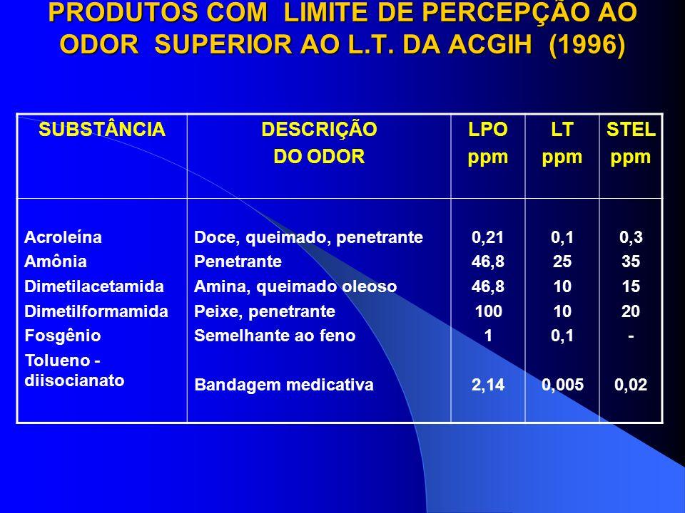 PROPRIEDADES ORGANOLÉPTICAS DE ALGUNS PRODUTOS QUÍMICOS PRODUTOODOR CARACTERÍSTICO ACETALDEÍDO ACETATO DE AMILA ACETATO DE VINILA ACETONA ÁCIDO CLORÍD
