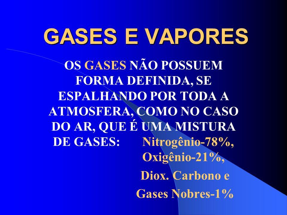 GASES E VAPORES GÁS É UMA SUBSTÂNCIA QUE NAS CONDIÇÕES NORMAIS DE PRESSÃO E TEMPERATURA JÁ ESTÁ NO ESTADO GASOSO Exemplo: Oxigênio, Hidrogênio, Nitrog
