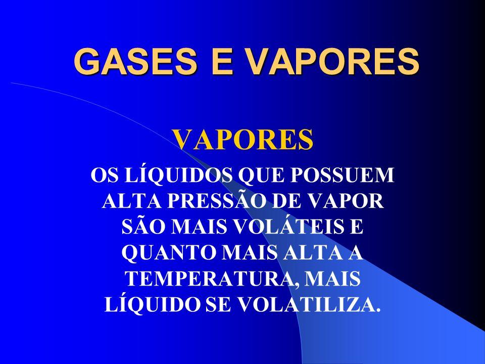 GASES E VAPORES VAPORES A PASSAGEM DE UM LÍQUIDO PARA A FASE GASOSA, DEPENDE DE DOIS FATORES: PRESSÃO DE VAPOR E TEMPERATURA