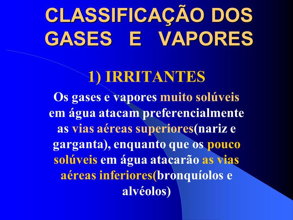CLASSIFICAÇÃO DOS GASES E VAPORES 1) IRRITANTES A irritabilidade das vias respiratórias está ligada á solubilidade dos gases e vapores em água, pois s