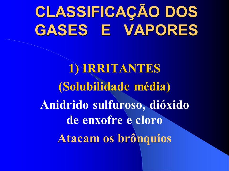 CLASSIFICAÇÃO DOS GASES E VAPORES 1) IRRITANTES MUITO SOLÚVEIS Ácidos e Bases fortes(ácido sulfúrico, ácido clorídrico, amônia e hidróxido de sódio) A