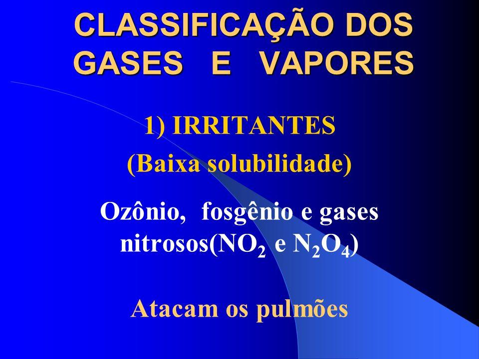 CLASSIFICAÇÃO DOS GASES E VAPORES 1) IRRITANTES (Solubilidade média) Anidrido sulfuroso, dióxido de enxofre e cloro Atacam os brônquios