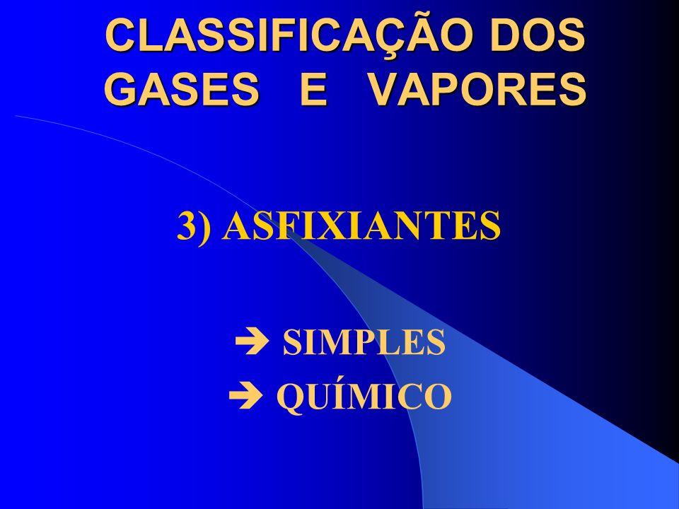 CLASSIFICAÇÃO DOS GASES E VAPORES 2) ANESTÉSICOS (De ação no Sistema Nervoso Central) Alcoois metílico e etílico, Dissulfeto de Carbono e Ésteres de á