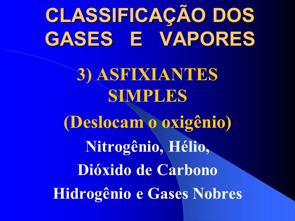 CLASSIFICAÇÃO DOS GASES E VAPORES 3) ASFIXIANTES SIMPLES QUÍMICO
