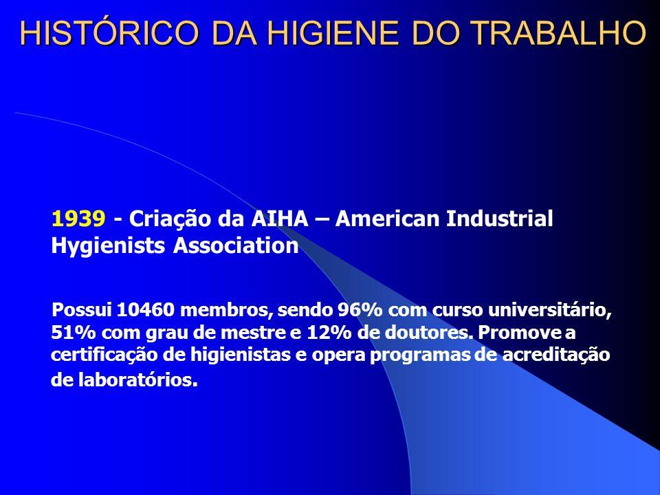 HISTÓRICO DA HIGIENE DO TRABALHO 1939 - Criação da AIHA – American Industrial Hygienists Association Possui 10460 membros, sendo 96% com curso universitário, 51% com grau de mestre e 12% de doutores.