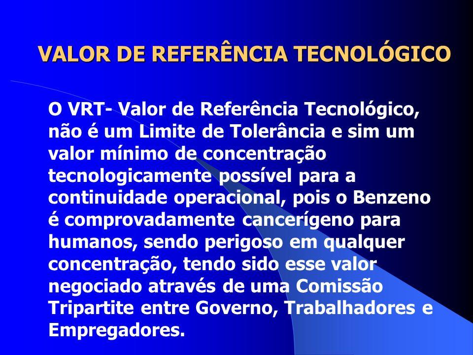 LIMITE DE TOLERÂNCIA-VALOR TETO EXEMPLOS ÁCIDO CLORÍDRICO.................4,0 (ppm) DIÓXIDO DE NITROGÊNIO.......4,0 FORMALDEÍDO.......................