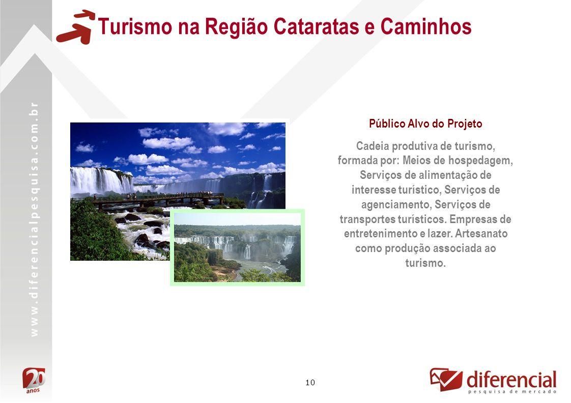 10 Turismo na Região Cataratas e Caminhos Público Alvo do Projeto Cadeia produtiva de turismo, formada por: Meios de hospedagem, Serviços de alimentaç
