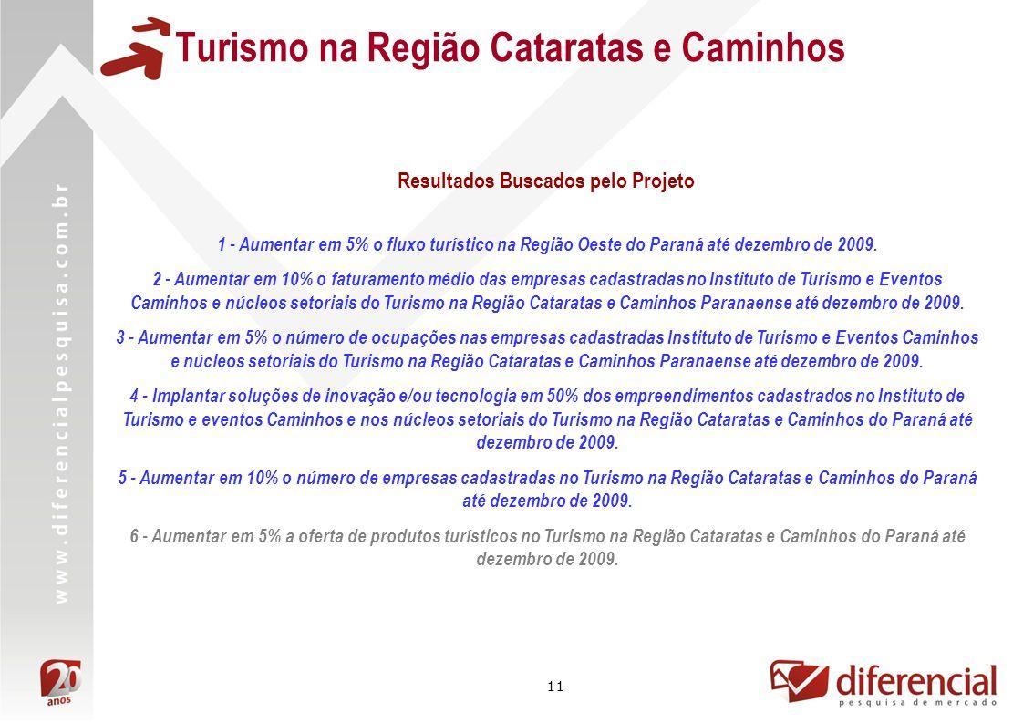 11 Turismo na Região Cataratas e Caminhos Resultados Buscados pelo Projeto 1 - Aumentar em 5% o fluxo turístico na Região Oeste do Paraná até dezembro