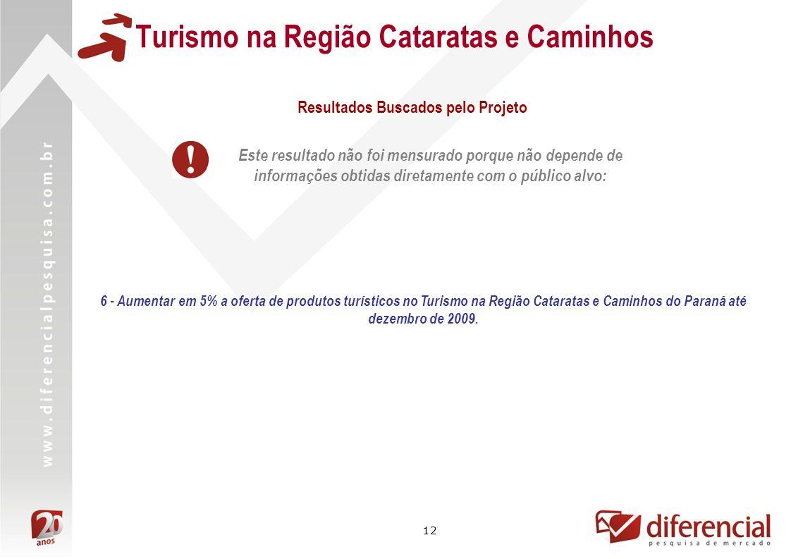 12 Turismo na Região Cataratas e Caminhos Este resultado não foi mensurado porque não depende de informações obtidas diretamente com o público alvo: R