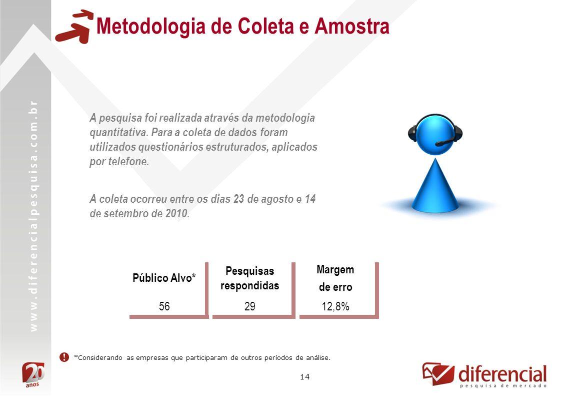 14 Metodologia de Coleta e Amostra A pesquisa foi realizada através da metodologia quantitativa. Para a coleta de dados foram utilizados questionários