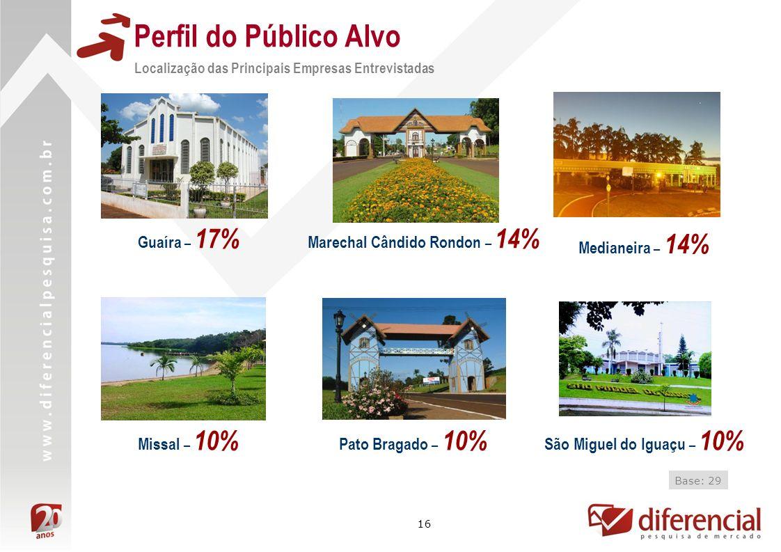 16 Perfil do Público Alvo Localização das Principais Empresas Entrevistadas Guaíra – 17% Marechal Cândido Rondon – 14% Medianeira – 14% Missal – 10% P