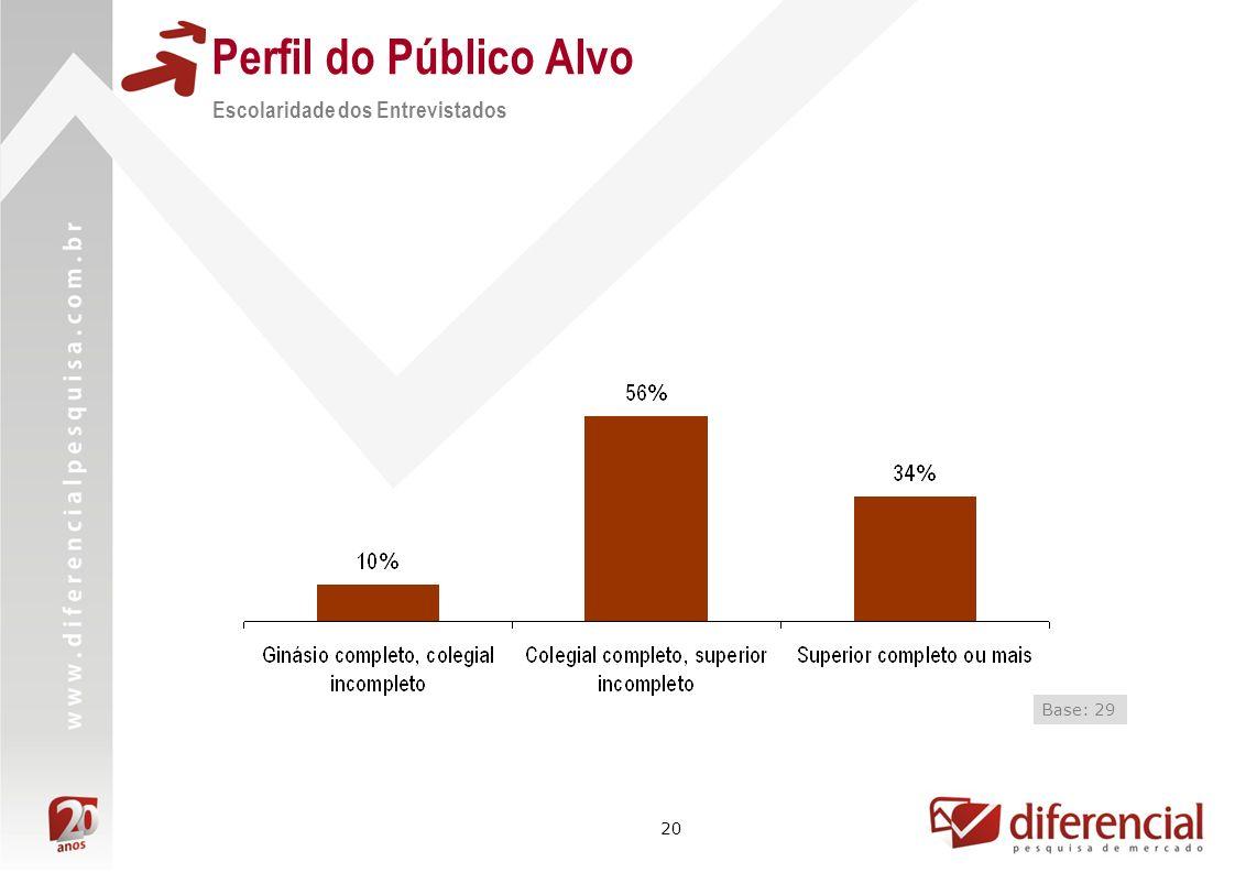 20 Perfil do Público Alvo Escolaridade dos Entrevistados Base: 29