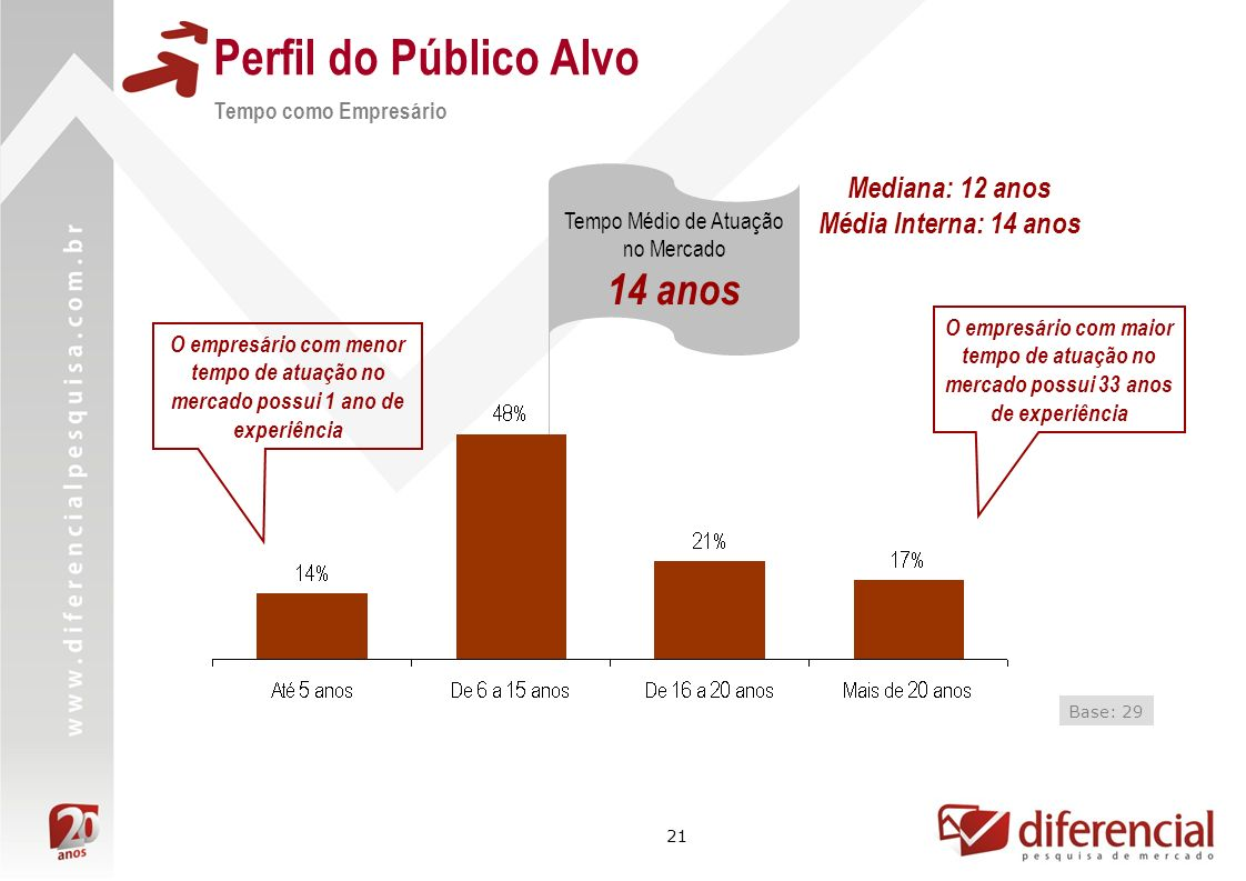 21 Perfil do Público Alvo Tempo como Empresário Base: 29 Tempo Médio de Atuação no Mercado 14 anos O empresário com maior tempo de atuação no mercado