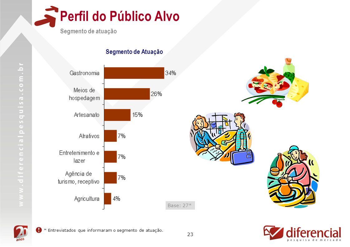 23 Perfil do Público Alvo Segmento de atuação Segmento de Atuação Base: 27* * Entrevistados que informaram o segmento de atuação.