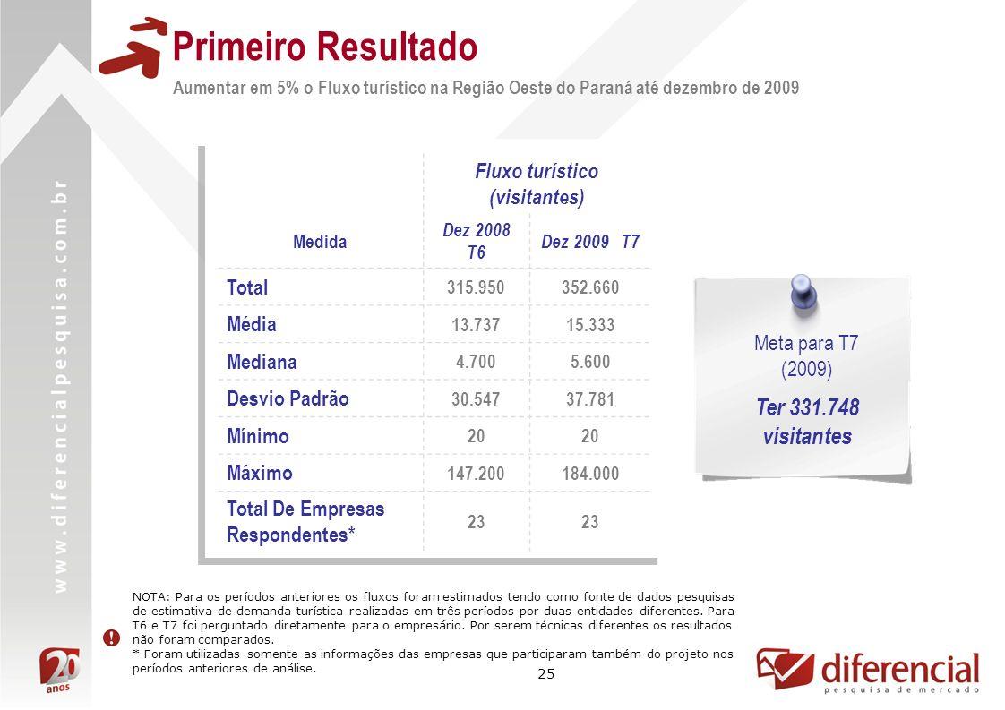 25 Primeiro Resultado Aumentar em 5% o Fluxo turístico na Região Oeste do Paraná até dezembro de 2009 Fluxo turístico (visitantes) Medida Dez 2008 T6