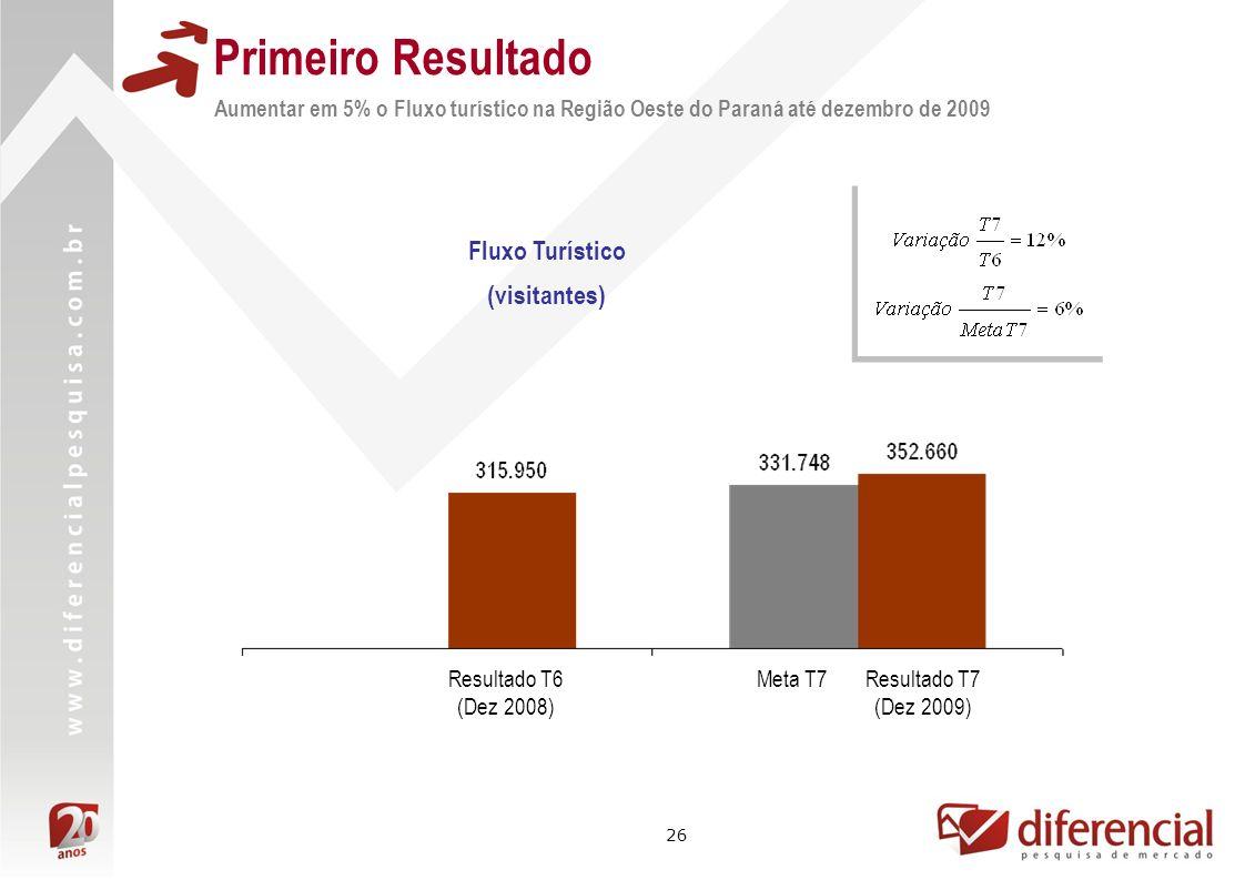 26 Primeiro Resultado Aumentar em 5% o Fluxo turístico na Região Oeste do Paraná até dezembro de 2009 Fluxo Turístico (visitantes) Meta T7Resultado T6